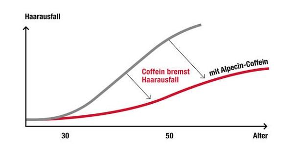 alpecin c1 test kurve coffein shampoo